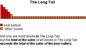 The Long Tail of self publishing